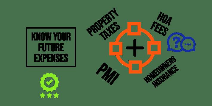 PMI - Taxes - HOA Fees